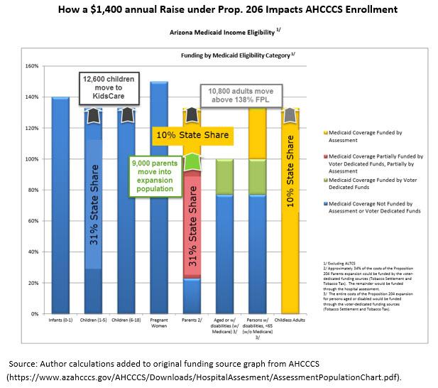 How 1,4000 Annual Raise Impacts AHCCCS Enrollment