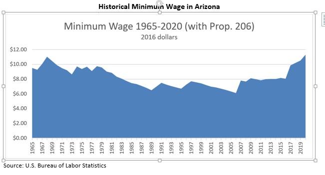 Minimum Wage 1965-2020  Prop 206 in effect