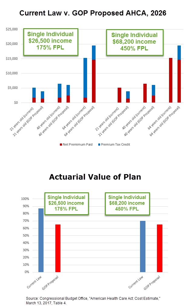 ACA v AHCA 2026 Table 4 complete