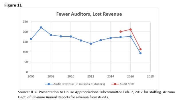 Fig 11 Fewer Auditors, Lost Revenue