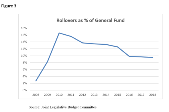 Fig 3 Rollovers as percent of Gen Fund