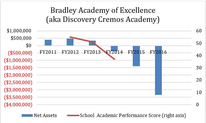 Bradley Creemos Academy Financials and Academics
