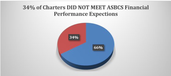Charter Schools Not Meeting ASBCS Financial Performance 2014-2015