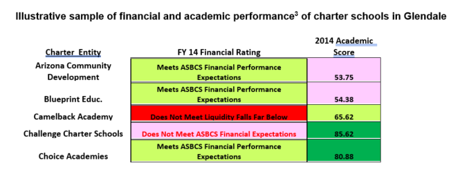 Illustrative Performance of financial and academic performance of charter schools in Glendale