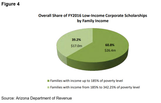 Figure4 Overall Share FY2016 Corporate Private School Scholarships by Income (ADOR)
