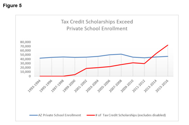 Figure5 Tax Credit Scholarships Exceed Private School Enrollment through 2015-2016
