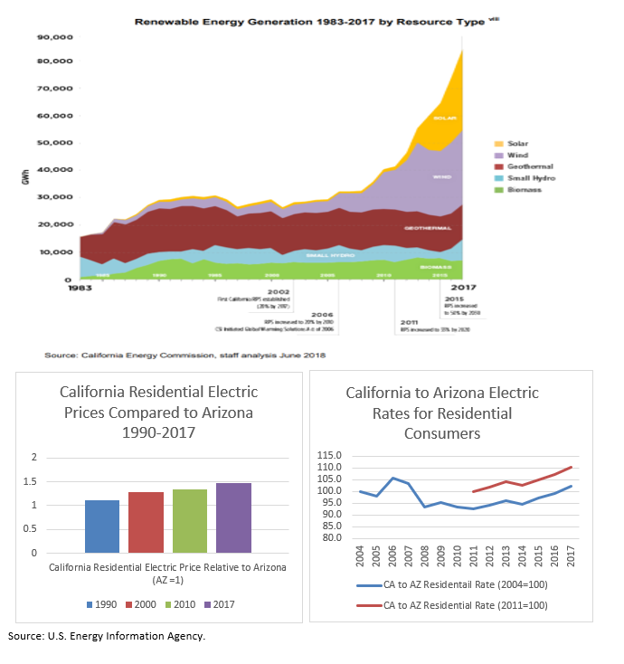 California Electric Renewables and Pricing