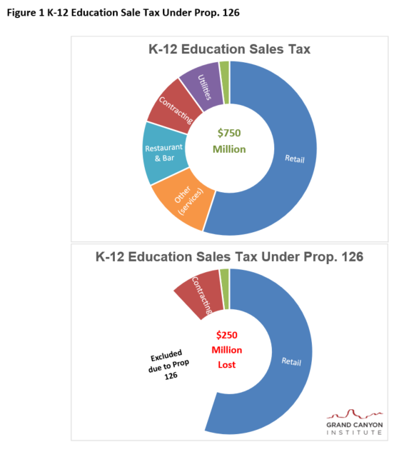 Fig 1 K-12 Education Tax under Prop 126