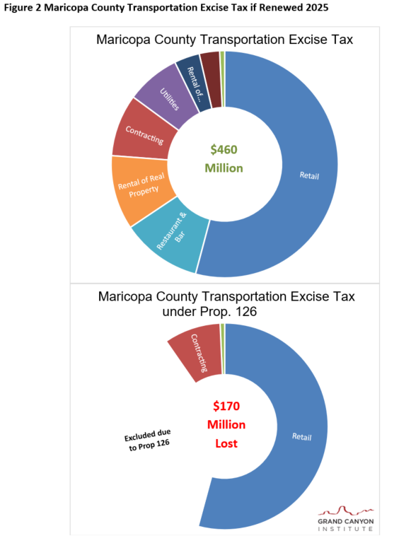 Fig 2 Maricopa County Transportation Tax Under Prop 126