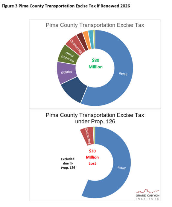 Fig 3 Pima County Transportation Tax under Prop 126