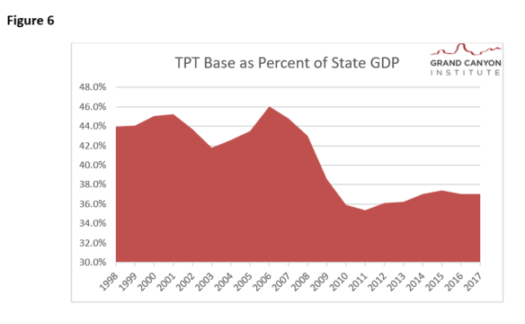 Fig 6 TPT Base as Percent of State GDP