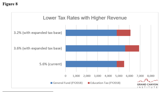 Fig 8 Lower Tax Rates with Higher Revenues