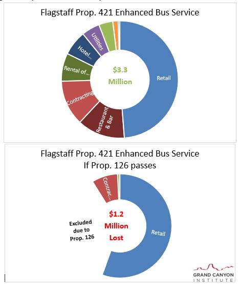 Flagstaff Prop 421 bus