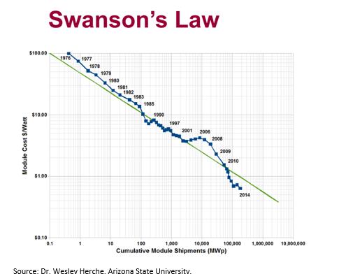 Swanson's Law