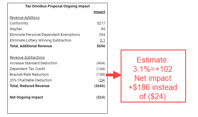 JLBC-tax-proposal-scoring-GCI estimate