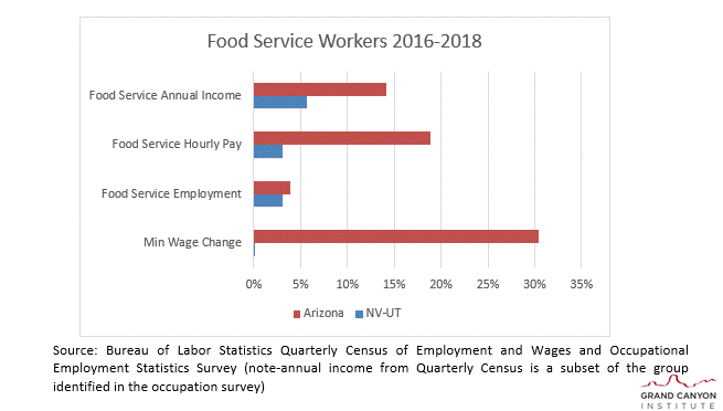 Food Service Workers 2016-2018
