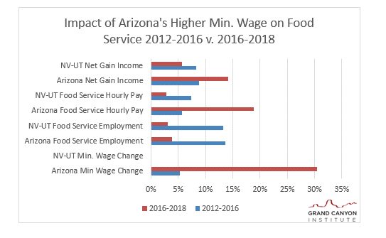 Impact of Arizona's Higher Min. Wage on Food Service 2012-2016 v. 2016-2018