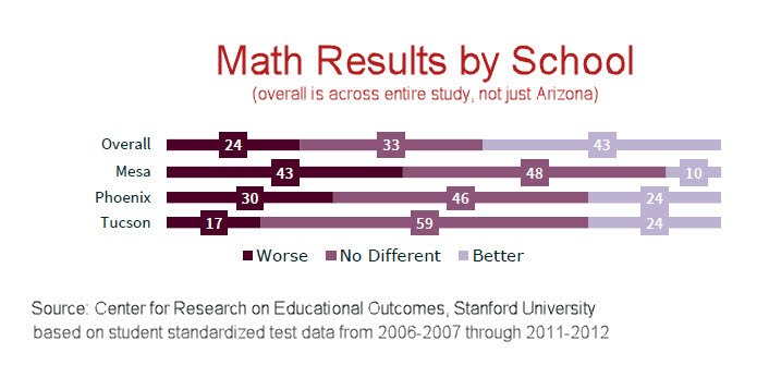 CREDO Arizona Urban Math Results by School 2015