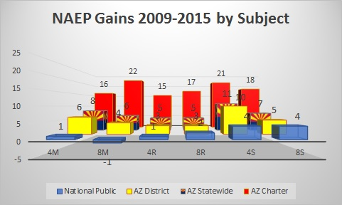 naep-gains-by-subject-with-focus-on-AZ(Ladner)