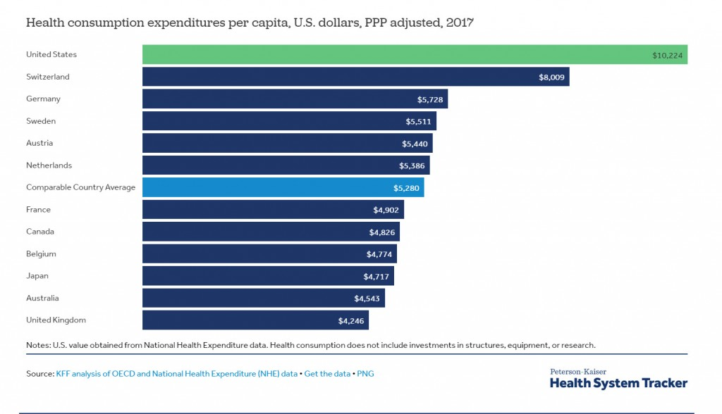 Health Consumption Expenditures Across Developed Countries Per Capita PPP 2017