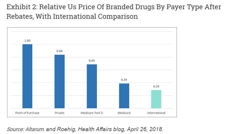 Relative Drug Prices POP Private Insurance Medicare Medicaid International