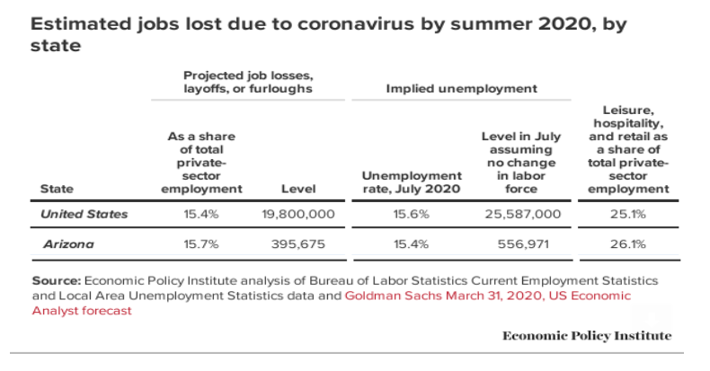 EPI estimated jobs lost due to coronavirus by summer 2020-April 1 estimate