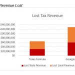 Figure 2 Lost Tax Revenue (due to people with cut hours not reducing benefits)