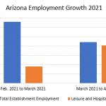 Arizona Employment Growth 2021