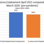 Employment Growth April 2021 compared to March 2020